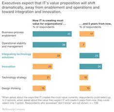Operating Model, Value Proposition, Digital Scale, Leadership Roles, Digital Strategy, Business Technology, Job Description, Insight, Innovation