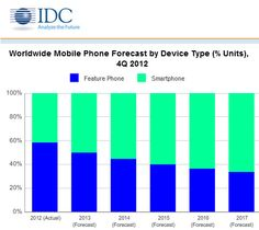 Smartphones to outsell dumb phones this year.  Finally Frank will have to get a new phone!