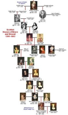 Scottish Houses of Bruce & Stewart Family Tree This is my heritage, but I am the. - For my Scottish Soul - European History, British History, Tudor History, Uk History, Asian History, History Facts, Ancient History, Strange History, Royal Family Trees
