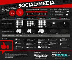 Infographic on Social Media Usage Statistics for Singapore