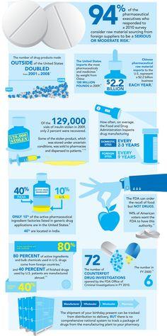 Infographic on drug manufacturing #prescriptiondrug #drugsafety