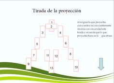 Ana Tarot: TIRADA DE LA PROYECCION