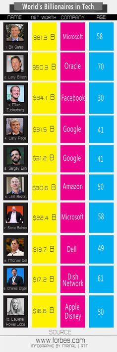 World's top 10 billionaire in Tech via Forbes