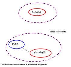 Il Corso - Competenza metodologica e didattica per sostenere l'apprendimento - Lezione 3.4 - La comprensione del testo   Dislessia Amica