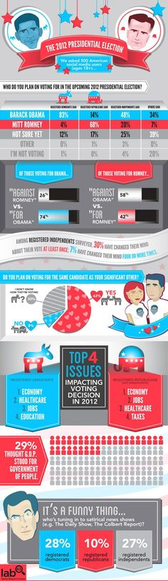 Lab42: 2012 Election Infographic