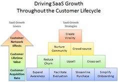 Driving SaaS Growth Through The Customer Lifecycle - CloudAve Social Media Usage, Social Networks, Customer Relationship Management, Marketing Information, Competitor Analysis, Flowchart, Economics, Success, Inspiration