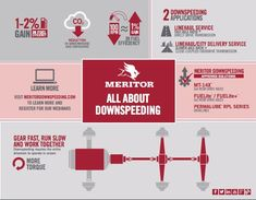 Meritor (@Meritor) on Twitter Sale Promotion, Commercial Vehicle, Online Marketing, Online Business, Learning, Twitter, Studying, Teaching, Onderwijs