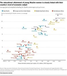 The Educational Attainment of Young Muslim Women Is Closely Linked with Their Country's Level of Economic Output Average years of completed schooling for Muslim women ages 25 to 34 in Source: Pew Research Center World Economic Forum, Muslim Women, North Africa, Economics, Religion, Education, Country, Twitter