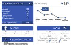 Plantilla informe infográfico Facebook - Social Media Marketing by Vilma Núñez