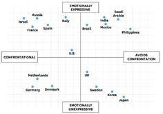 Very interesting chart about negotiating world wide- given that Canada is so diverse, can a similar chart help when teaching Sales or Starting a Business? Are Canadians like the US? Cultural Conflict, Intercultural Communication, Interpersonal Communication, Communication Styles, Different Countries, Rule Of Thumb, Harvard Business Review, In Writing, Academic Writing
