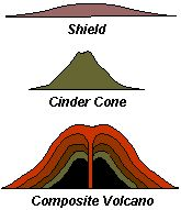 Cinder cone volcano diagram composite and shield trusted wiring cinder cone volcano diagram composite and shield images gallery ccuart Image collections