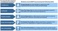 The New Rules Of Marketing: Introducing The Five Habits Of Adaptive Marketers | Forrester Blogs