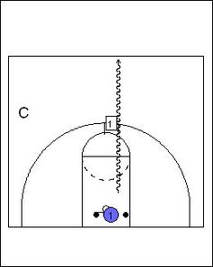 Top 5 Basketball Drills For Point Guards I'm going to try this