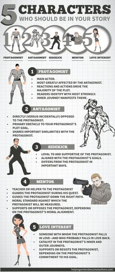 8 ½ Character Archetypes You Should Be Writing - Helping Writers Become Authors 5 Characters Who Should Be in Your Story Infographic // I mostly like this, although I do rather object to the fact that the 'love interest' is the only female shown. :p Book Writing Tips, Writing Process, Writing Resources, Writing Help, Writing Skills, Writing Ideas, Essay Writing, Writing Guide, Comic Book Writing