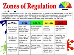 Hi today we have been learning about the zones of regulation for literacy, The zones of regulation is about feelings and emotions. Zones Of Regulation, Emotional Regulation, Self Regulation, Counseling Activities, Therapy Activities, School Counseling, Articulation Activities, Play Therapy, Speech Therapy