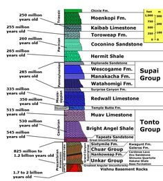 Diagram of waterfall formation earth science bis hennessey diagram of grand canyon stratigraphy ccuart Images