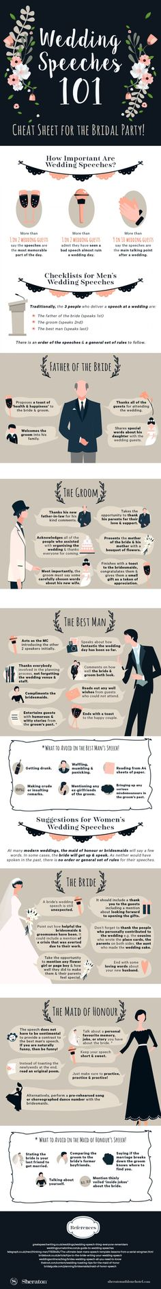 This infographic by Sheraton Athlone Hotel provide tips on how to write the perfect wedding speech, whether you're one half of the marrying couple, the best man, maid of honour or father of the bride. The best wedding speeches are light-hearted but still heartfelt, an ideal mixture of good spirits and unmistakable affection towards the bride and groom.