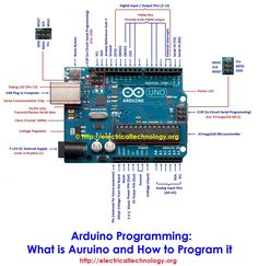 Arduino Programming: What is Arduino and How to Program it?