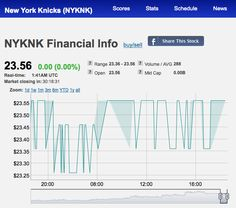 New York Knicks (NYKNK) Financial Info on Fantasy Sport Stocks website: sportstocks.com