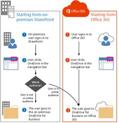 Redirect users to Office 365 with OneDrive for Business: scenario overview