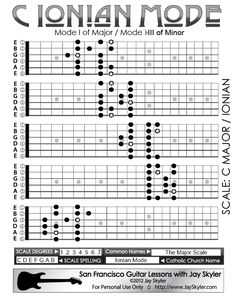 Jay Skyler's Series 2 Fretboard diagram of the Ionian Mode in the key of C. The Ionian Mode is better known as the Major Scale. It is the first mode of Major and the third mode of Minor (Built on the flatted third degree).