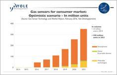 Yole-Gas Sensors Market, 2016.