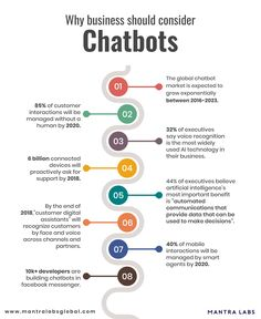 8 important reasons why you chatbots are beneficial for the businesses. - Chatbot - The Chatbot Device which help to provide customer service in - 8 important reasons why you chatbots are beneficial for the businesses. Part Time Business Ideas, Best Online Business Ideas, Business Tips, Data Science, Computer Science, Computer Fan, Digital Enterprise, Harvard Business School, Social Media Marketing