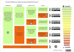 Essai d'illustration des 4 variables à prendre en considération et à combiner pour choisir une des 6 licences Creative Commons.