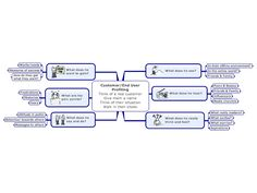 Goals Mind Map Template  LifeS Plan    Mind Map