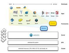 Open source datacenter computing with Apache Mesos Hadoop Spark, Open Source, App, Learning, Studying, Apps, Teaching, Onderwijs