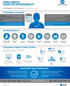 Konica Minolta Healthcare Interoperability Infographic.    http://kmbs.konicaminolta.us/kmbs/industry-solutions/healthcare-business-solutions
