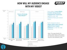 Unruly Launches Tool to Predict 'Shareability' of Video Ads