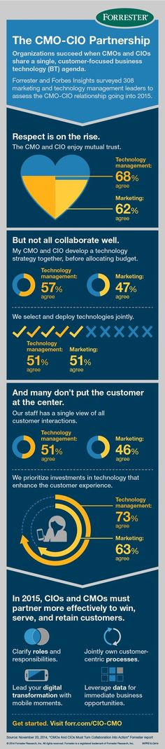 How The CMO And CIO Will Determine The Future Of Business In 2015 - Forrester | The Marketing Technology Alert | Scoop.it