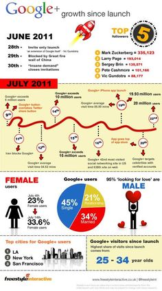 Google   growth since launch <<< repinned by http://geistreich78.info #socialmedia #infographic #infographics