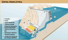 Esquema general de una central #hidroeléctrica Civil Engineering, Construction, My Love, Engineering, Models, Water Turbine, Electric Power, Renewable Energy, Building