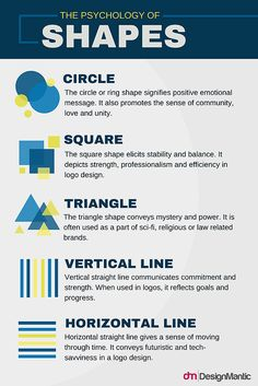 How To Design A Construction Logo- How To Design A Construction Logo Here is a chart explaining the meaning behind shapes used in visual communication, but especially in trademark design. Design Shop, Interaktives Design, Design Basics, Chart Design, How To Design Logo, Web Design Logo, Flat Web Design, Corporate Logo Design, Logo Design Trends