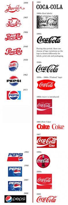 Pepsi and Coca-Cola Logo Evolution – The Cola war continues!!