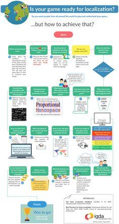 Game Localization and Internationalization Checklist