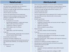 Natalizumab vs. Alemtuzumab