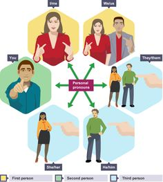A label titled 'Personal pronouns' has six images around it showing examples of first person 'I/me' and 'We/us', second person 'You' and third person 'She/her', He/him and 'They/them'