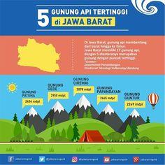 Tahukah Baraya bahwa Jawa Barat memiliki 17 gunung berapi Berikut 5 data gunung tertinggi di Jawa Barat  #mountains #facts #infographic #instasunda #instadaily #jabarkahiji #jabarprovgoid #JawaBarat #jabar #indonesia #travel #infojabar #visitjabar #explorejabar #photographie #landscape #explore #art