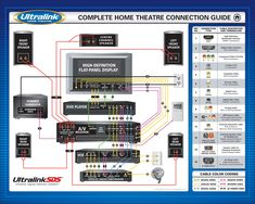 surround sound diagram how to connect surround sound to a home rh pinterest com Home Theater Room Design Home Theater Rack Wiring