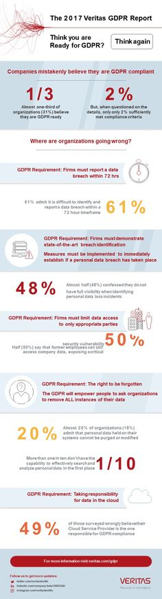 GDPR Infographic from Veritas - feel free to reach out to know more. #GDPR #GDPRCompliance #DataProtection #DataPrivacy