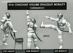 EVA Constant Volume Spacesuit Mobility / NASA