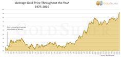 Quando comprare oro e argento nel corso del 2017