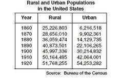 population rural vs urban