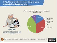 Why do social media fans matter?