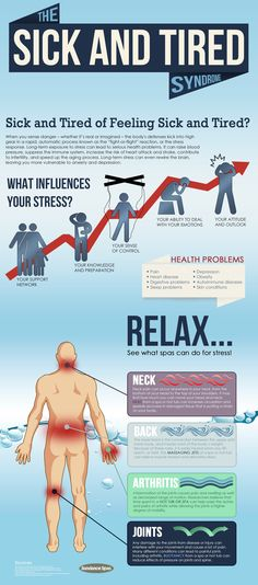 Learn about hot tub health and vital health problems associated with stress, and finally, relieve common health symptoms by using spa massage jets, in this infographic by Sundance Spas.