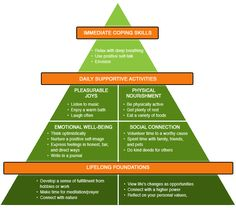 Life Balance Pyramid - Lifelong foundation. Supportive activities. Coping skills. (View only)