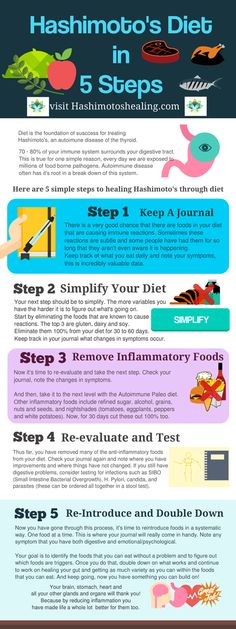 Diet is the foundation for getting your Hashimoto's into remission. Here's an infographic that walks you through five simple steps.